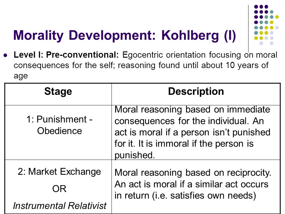 Morality Development: Kohlberg (I) Level I: Pre-conventional: Egocentric orientation focusing on moral consequences for the self; reasoning found unti