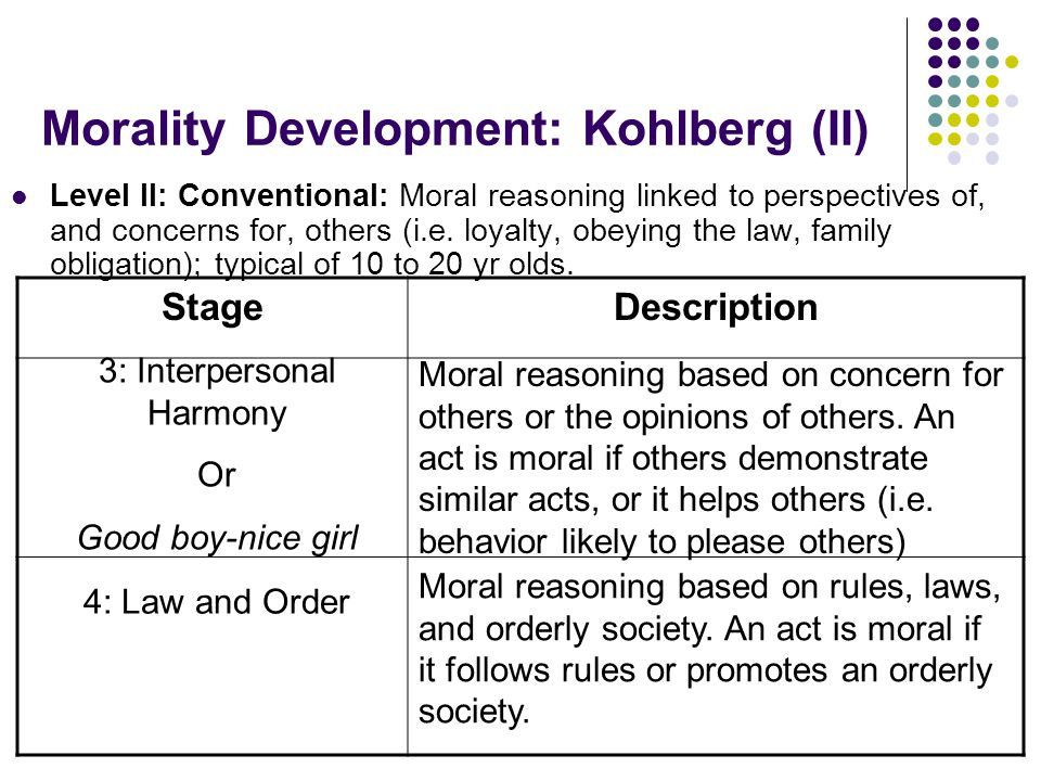 Morality Development: Kohlberg (II) Level II: Conventional: Moral reasoning linked to perspectives of, and concerns for, others (i.e. loyalty, obeying