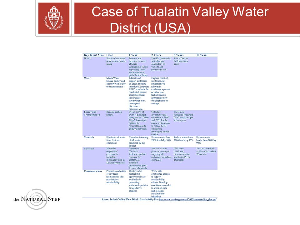 Case of Tualatin Valley Water District (USA)