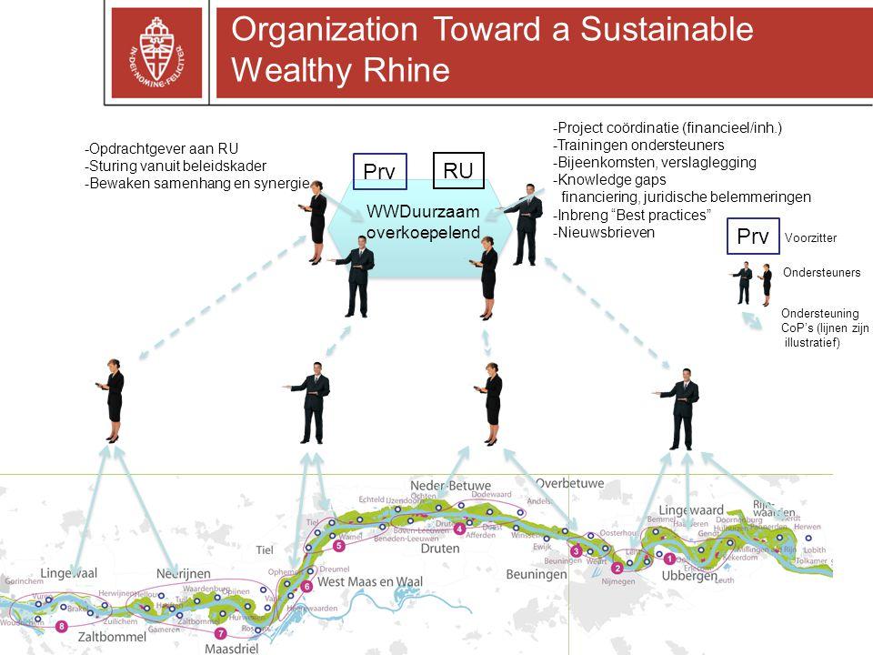 Prv RU -Project coördinatie (financieel/inh.) -Trainingen ondersteuners -Bijeenkomsten, verslaglegging -Knowledge gaps financiering, juridische belemmeringen -Inbreng Best practices -Nieuwsbrieven -Opdrachtgever aan RU -Sturing vanuit beleidskader -Bewaken samenhang en synergie Voorzitter Ondersteuners WWDuurzaam overkoepelend Ondersteuning CoP's (lijnen zijn illustratief) Organization Toward a Sustainable Wealthy Rhine Prv