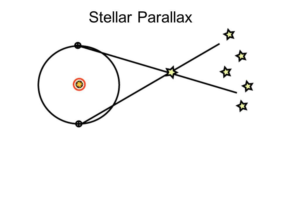 Stellar Parallax