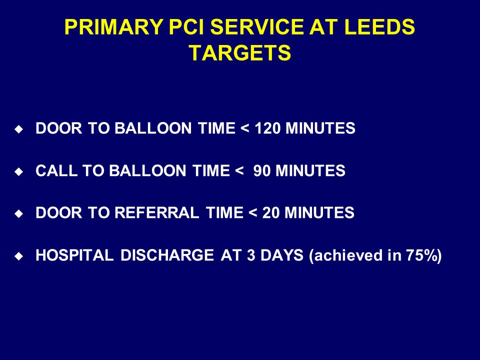 PRIMARY PCI SERVICE AT LEEDS TARGETS u DOOR TO BALLOON TIME < 120 MINUTES u CALL TO BALLOON TIME < 90 MINUTES u DOOR TO REFERRAL TIME < 20 MINUTES u HOSPITAL DISCHARGE AT 3 DAYS (achieved in 75%)