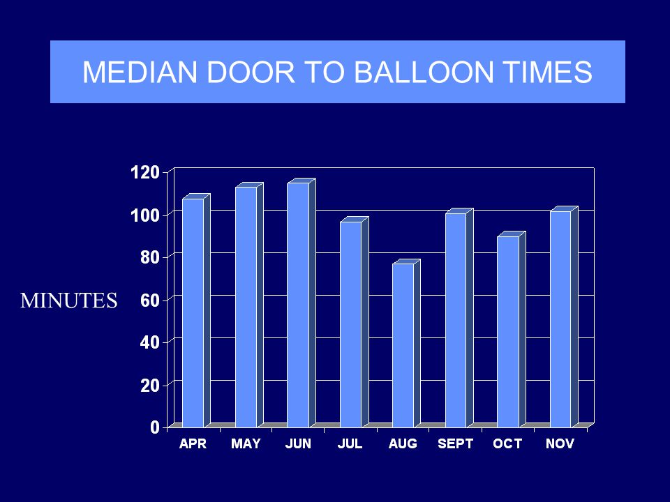 MEDIAN DOOR TO BALLOON TIMES MINUTES