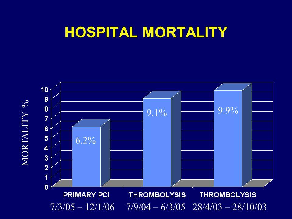 HOSPITAL MORTALITY MORTALITY % 7/3/05 – 12/1/067/9/04 – 6/3/0528/4/03 – 28/10/03 6.2% 9.1% 9.9%