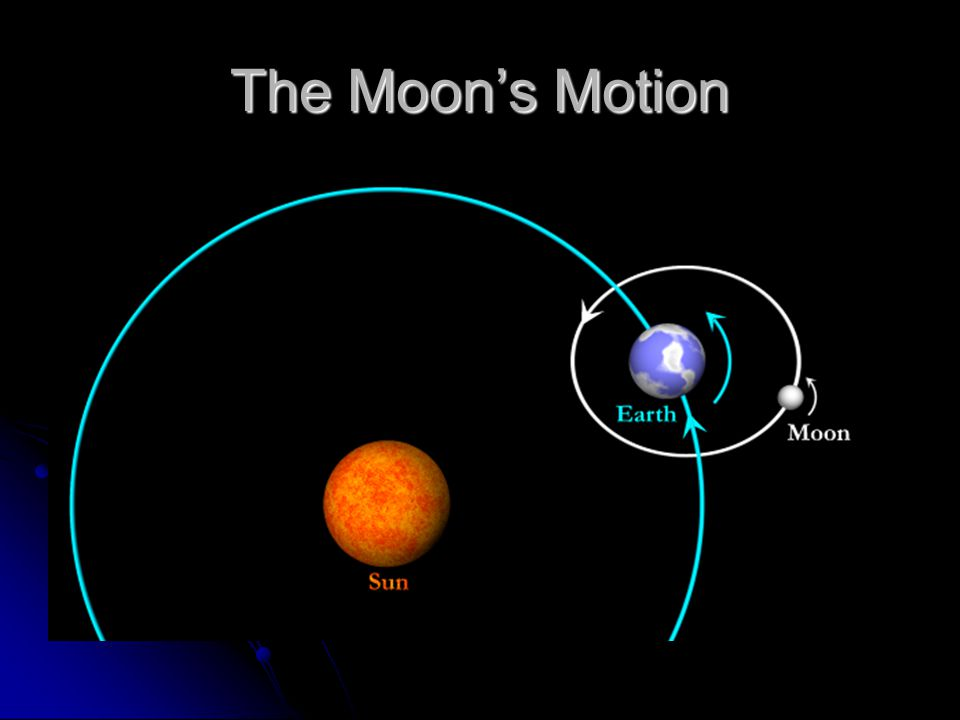 The Moon's Motion