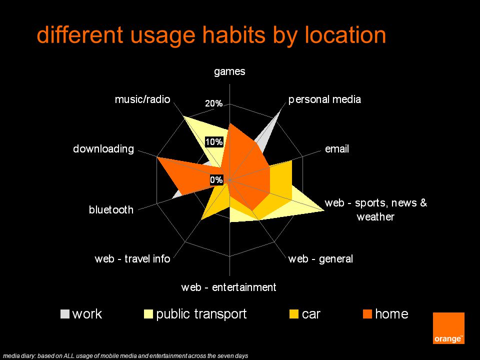 Orange Unrestricted media diary: based on ALL usage of mobile media and entertainment across the seven days different usage habits by location
