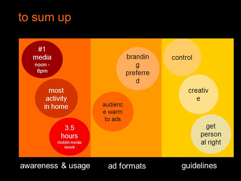 Orange Unrestricted to sum up 3.5 hours mobile media /week most activity in home #1 media noon - 6pm awareness & usage brandin g preferre d audienc e warm to ads ad formats get person al right control creativ e guidelines