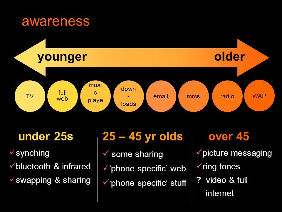 Orange Unrestricted usage under 25s25 – 45 year olds over 45 mainstream selective tentative
