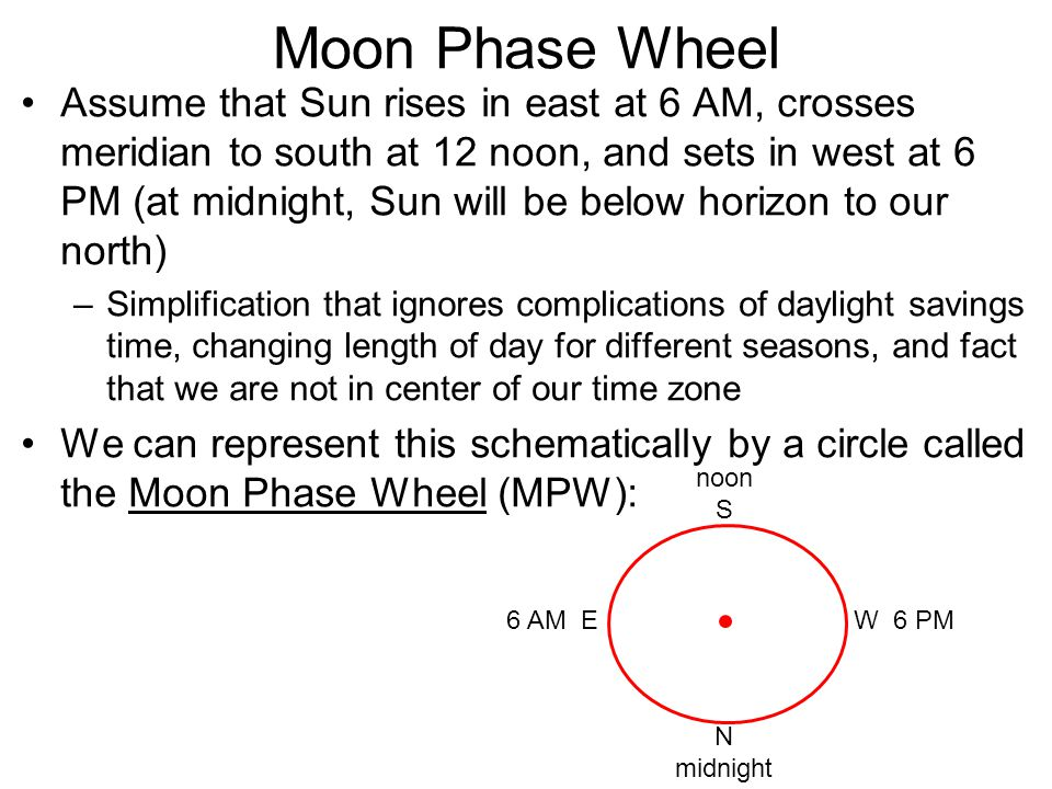 Moon Phase Wheel Assume that Sun rises in east at 6 AM, crosses meridian to south at 12 noon, and sets in west at 6 PM (at midnight, Sun will be below