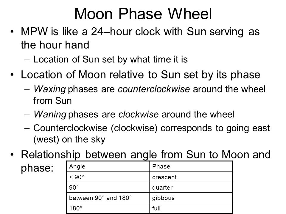 Moon Phase Wheel MPW is like a 24–hour clock with Sun serving as the hour hand –Location of Sun set by what time it is Location of Moon relative to Su