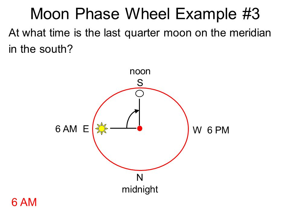 Moon Phase Wheel Example #3 At what time is the last quarter moon on the meridian in the south? noon S N midnight W 6 PM 6 AM E 6 AM