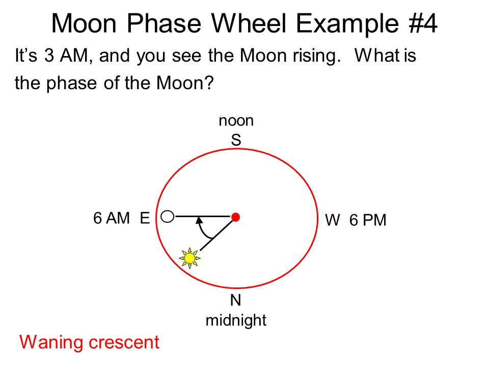 Moon Phase Wheel Example #4 It's 3 AM, and you see the Moon rising. What is the phase of the Moon? noon S N midnight W 6 PM 6 AM E Waning crescent