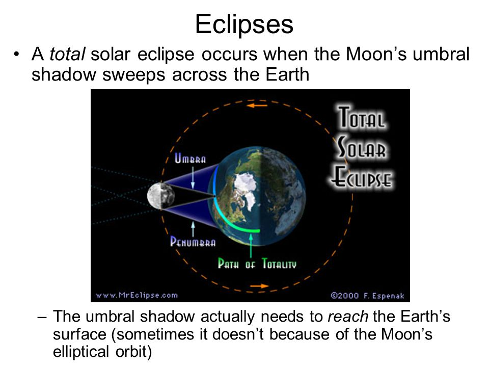 Eclipses A total solar eclipse occurs when the Moon's umbral shadow sweeps across the Earth –The umbral shadow actually needs to reach the Earth's sur
