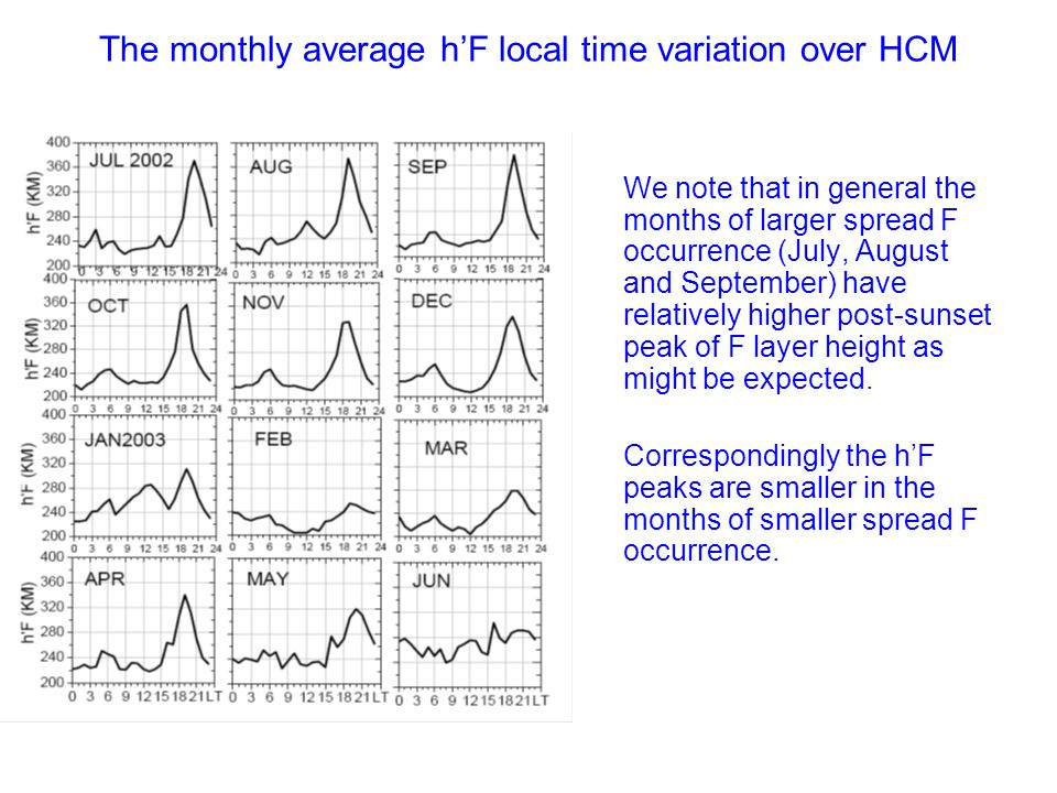 RESULTS: The monthly percentage occurrence of spread F over HCM as a function of local time  The spread F starts mostly between 18:30 to 19:00 LT and