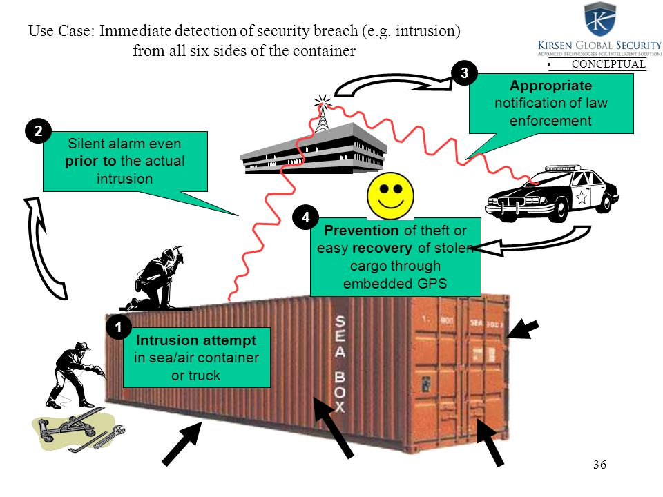36 Use Case: Immediate detection of security breach (e.g.