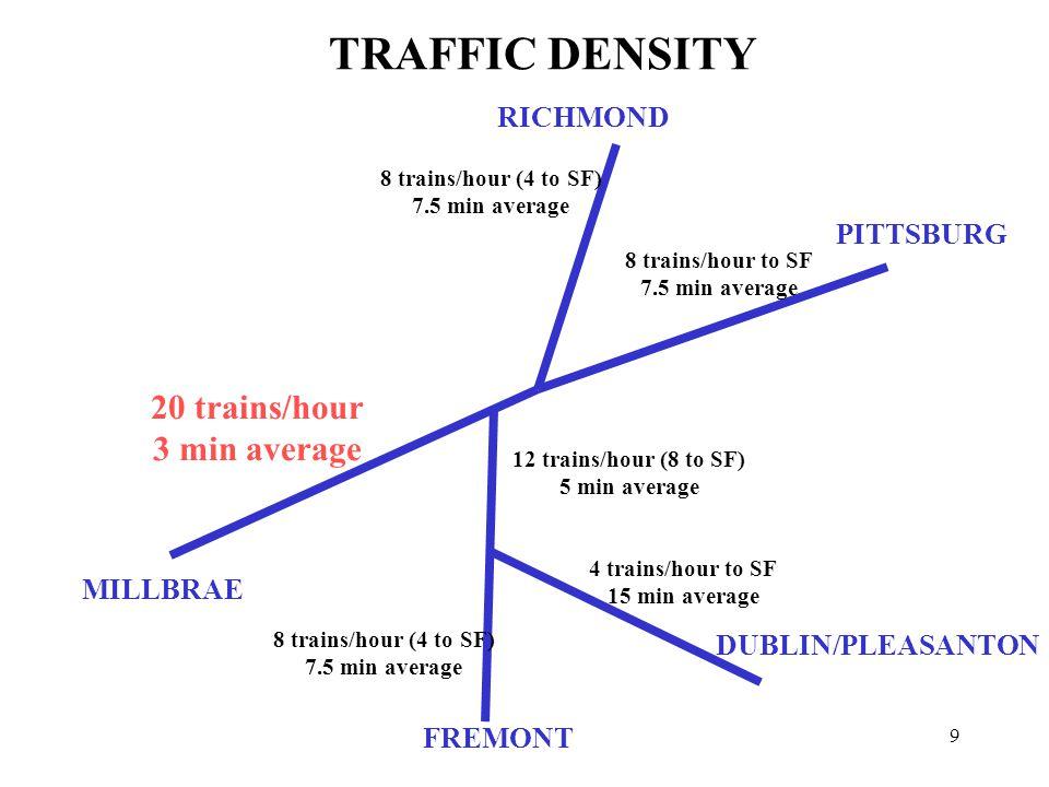 9 RICHMOND PITTSBURG DUBLIN/PLEASANTON MILLBRAE 8 trains/hour (4 to SF) 7.5 min average 8 trains/hour to SF 7.5 min average 4 trains/hour to SF 15 min