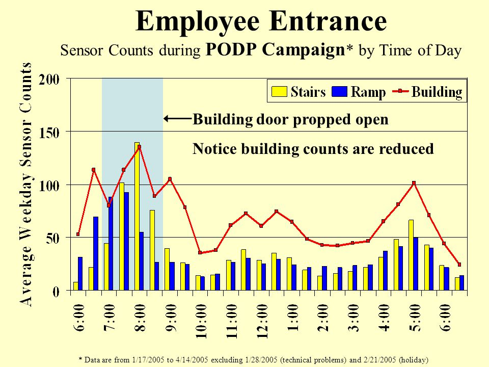 Employee Entrance Sensor Counts during PODP Campaign * by Time of Day * Data are from 1/17/2005 to 4/14/2005 excluding 1/28/2005 (technical problems) and 2/21/2005 (holiday) Building door propped open Notice building counts are reduced
