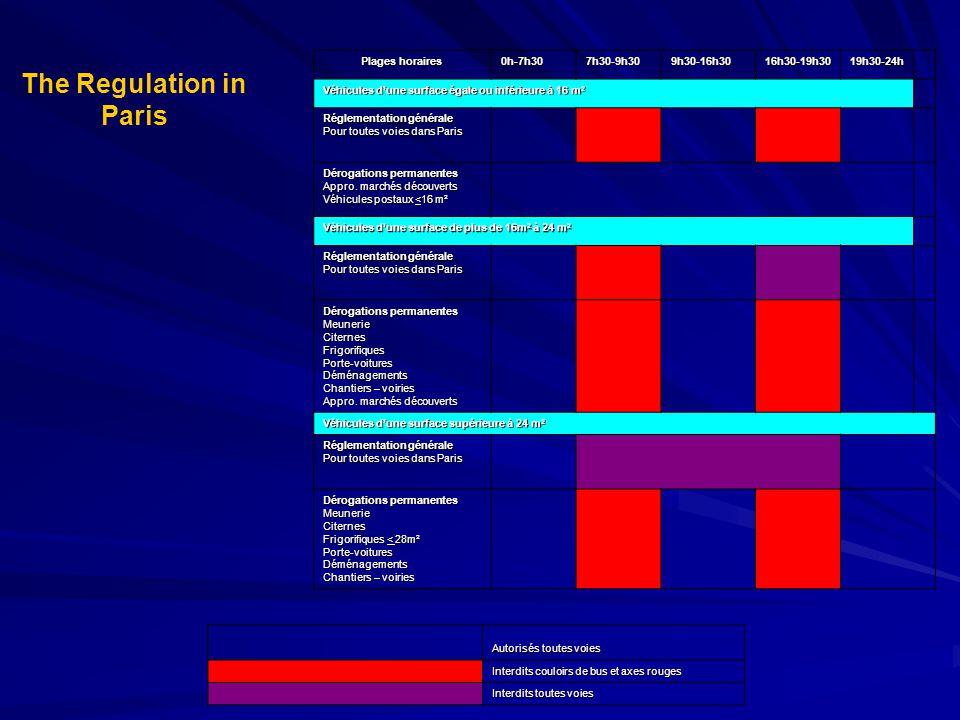 The Regulation in Paris Plages horaires 0h-7h307h30-9h309h30-16h3016h30-19h3019h30-24h Véhicules d'une surface égale ou inférieure à 16 m 2 Réglementation générale Pour toutes voies dans Paris Dérogations permanentes Appro.