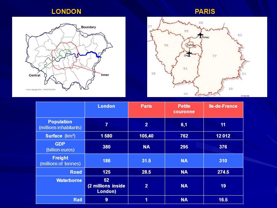 LondonParisPetite couronne Ile-de-France Population (millions inhabitants) 726,111 Surface (km²) 1 580105,4076212 012 GDP (billion euros) 380NA295376 Freight (millions of tonnes) 18631.5NA310 Road 12528.5NA274.5 Waterborne 52 (2 millions inside London) 2NA19 Rail 91NA16.5 PARISLONDON