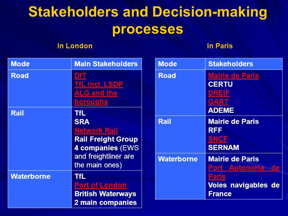 ModeMain Stakeholders RoadDfT TfL incl.