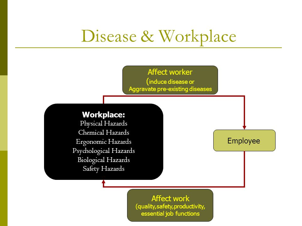 Disease & Workplace Workplace: Physical Hazards Chemical Hazards Ergonomic Hazards Psychological Hazards Biological Hazards Safety Hazards Employee Affect work (quality,safety,productivity, essential job functions Affect worker ( induce disease or Aggravate pre-existing diseases