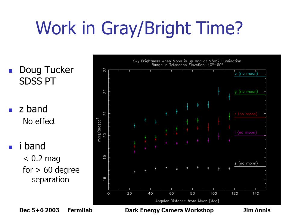 Dec 5+6 2003 FermilabDark Energy Camera Workshop Jim Annis Summary Southern Galactic Cap Use Oct, Nov, Dec, Jan Observe i,z during moony times Hexagons form the best map to count unique observations Need 2.1 o diameter corrector for a 2.6 degree 2 hexagon camera Use 1 filter/night, taking long connected swaths Aim to make photometrically rigid map by maximially interconnecting observations.