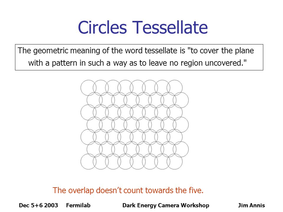 Dec 5+6 2003 FermilabDark Energy Camera Workshop Jim Annis Circles Tessellate The geometric meaning of the word tessellate is to cover the plane with a pattern in such a way as to leave no region uncovered. The overlap doesn't count towards the five.