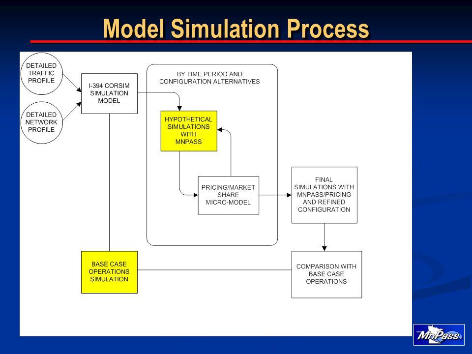 Model Simulation Process