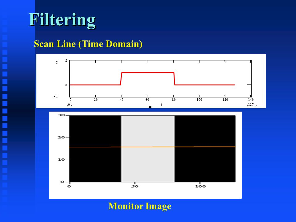 Filtering 020406080100120140 0 2 2 1 1270i Scan Line (Time Domain) Monitor Image