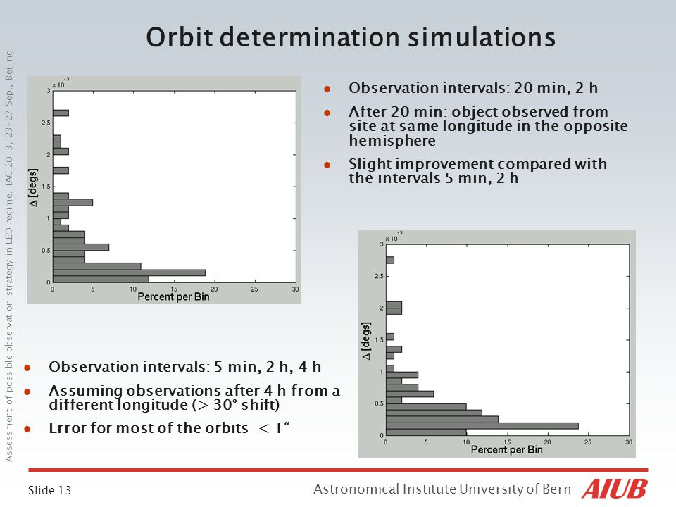 Slide 13 Astronomical Institute University of Bern Assessment of possible observation strategy in LEO regime, IAC 2013, 23-27 Sep., Beijing Orbit determination simulations Observation intervals: 20 min, 2 h After 20 min: object observed from site at same longitude in the opposite hemisphere Slight improvement compared with the intervals 5 min, 2 h Observation intervals: 5 min, 2 h, 4 h Assuming observations after 4 h from a different longitude (> 30° shift) Error for most of the orbits < 1