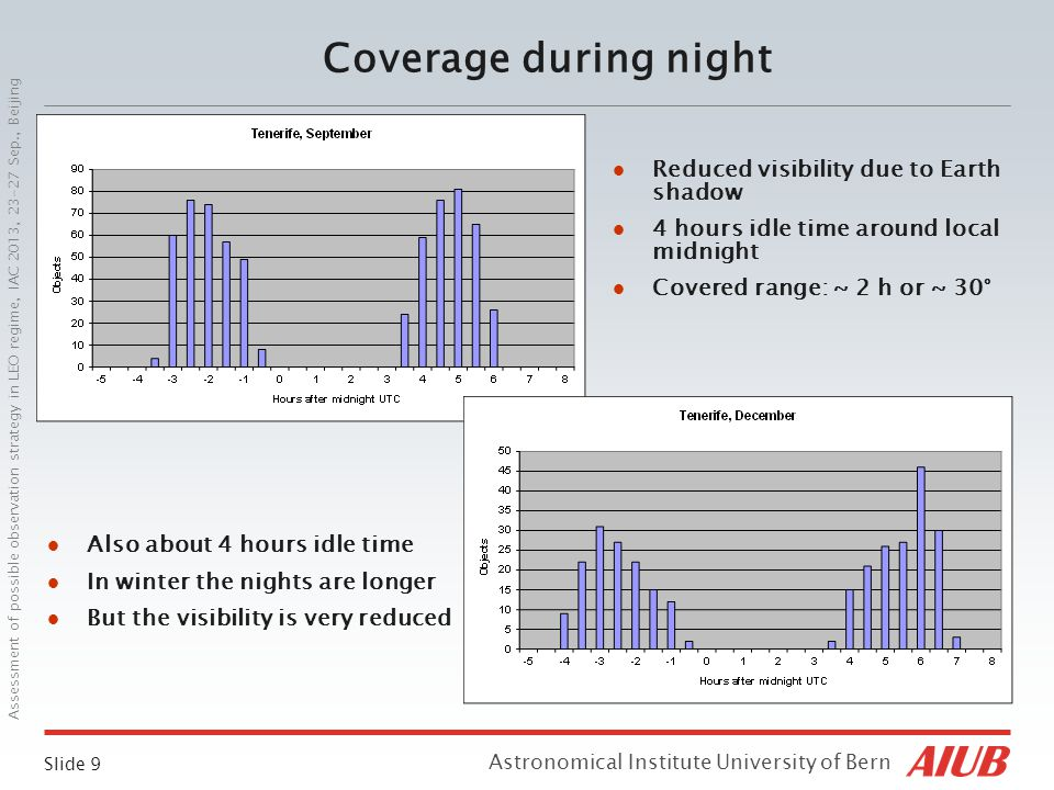 Slide 9 Astronomical Institute University of Bern Assessment of possible observation strategy in LEO regime, IAC 2013, 23-27 Sep., Beijing Coverage during night Also about 4 hours idle time In winter the nights are longer But the visibility is very reduced Reduced visibility due to Earth shadow 4 hours idle time around local midnight Covered range: ~ 2 h or ~ 30°