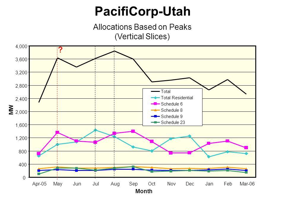 0 400 800 1,200 1,600 2,000 2,400 2,800 3,200 3,600 4,000 Apr-05MayJunJulAugSepOctNovDecJanFebMar-06 Month MW Total Total Residential Schedule 6 Schedule 8 Schedule 9 Schedule 23 PacifiCorp-Utah Allocations Based on Peaks (Vertical Slices) ?