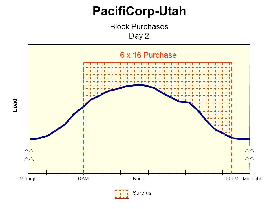 PacifiCorp-Utah Block Purchases Day 2 Load Midnight 6 AMNoon10 PM 6 x 16 Purchase Surplus