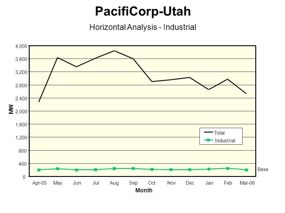 0 400 800 1,200 1,600 2,000 2,400 2,800 3,200 3,600 4,000 Apr-05MayJunJulSepOctNovDecJanFebMar-06 Month MW PacifiCorp-Utah Horizontal Analysis - Industrial Total Industrial Aug Base