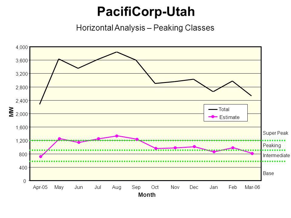 0 400 800 1,200 1,600 2,000 2,400 2,800 3,200 3,600 4,000 Apr-05MayJunJulSepOctNovDecJanFebMar-06 Month MW Horizontal Analysis – Peaking Classes PacifiCorp-Utah Base Intermediate Peaking Super Peak Total Estimate Aug