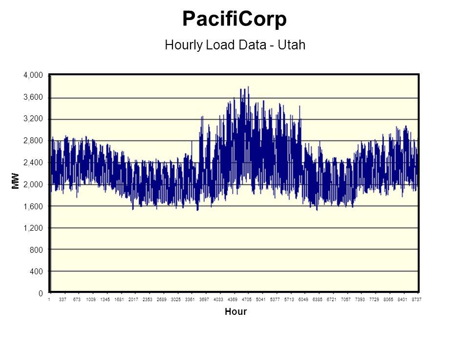 0 400 800 1,200 1,600 2,000 2,400 2,800 3,200 3,600 4,000 1337673100913451681201723532689302533613697403343694705504153775713604963856721705773937729806584018737 Hourly Load Data - Utah PacifiCorp Hour MW