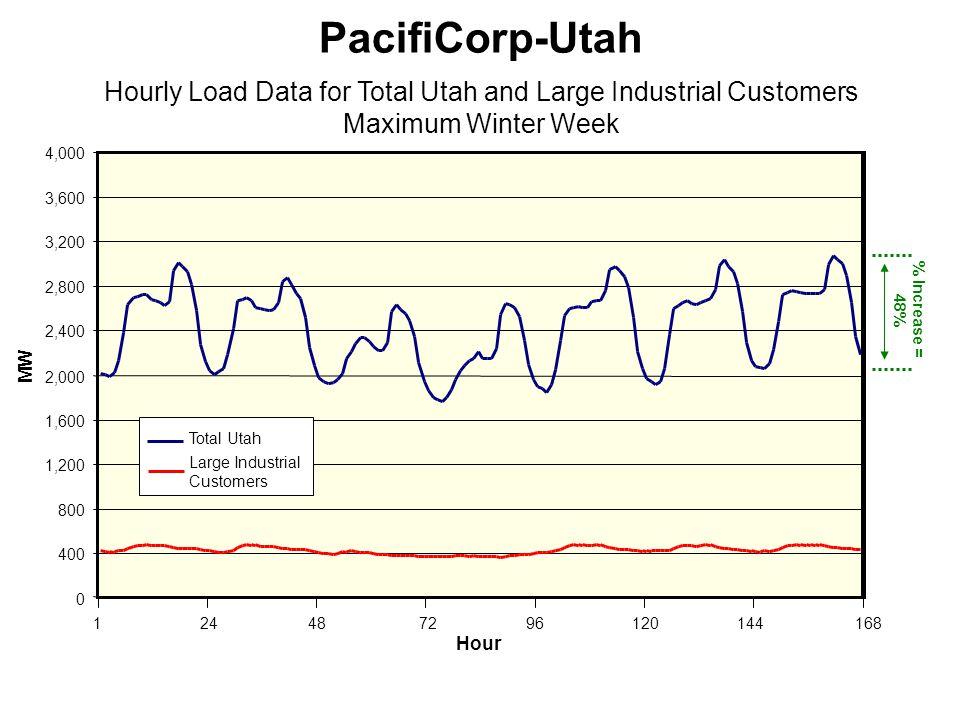 0 400 800 1,200 1,600 2,000 2,400 2,800 3,200 3,600 4,000 Hour 116824487296120144 PacifiCorp-Utah Hourly Load Data for Total Utah and Large Industrial Customers Maximum Winter Week Total Utah Large Industrial Customers MW % Increase = 48%