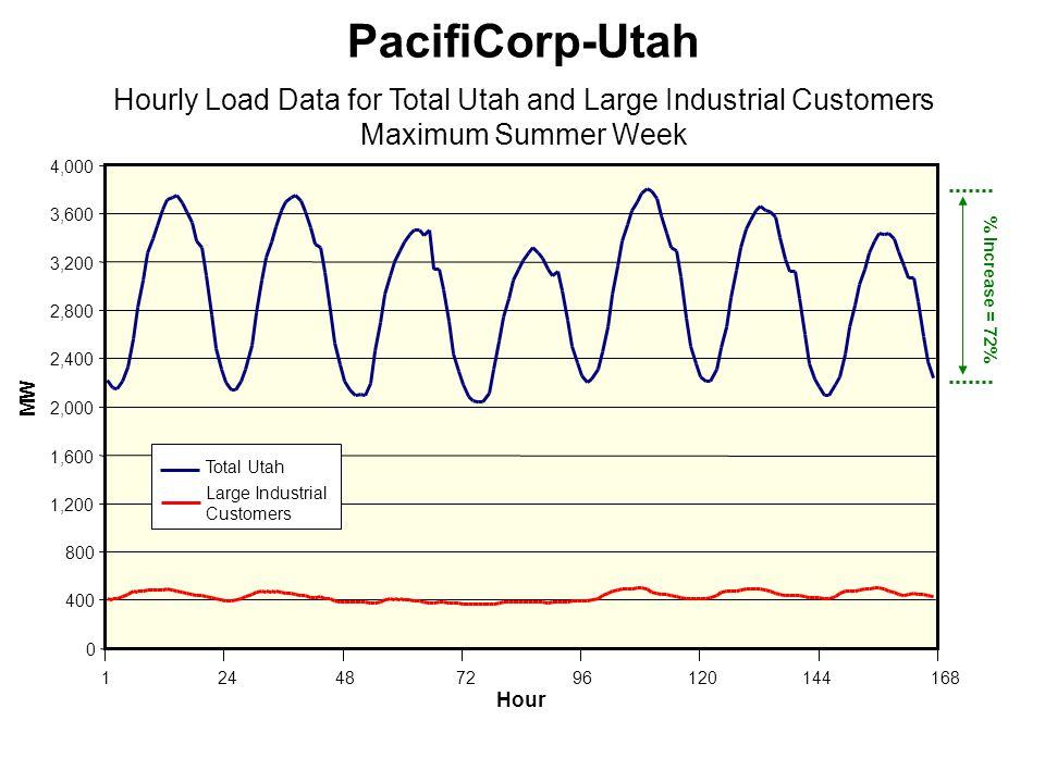 116824487296120144 MW PacifiCorp-Utah Hourly Load Data for Total Utah and Large Industrial Customers Maximum Summer Week Hour Total Utah Large Industrial Customers % Increase = 72%
