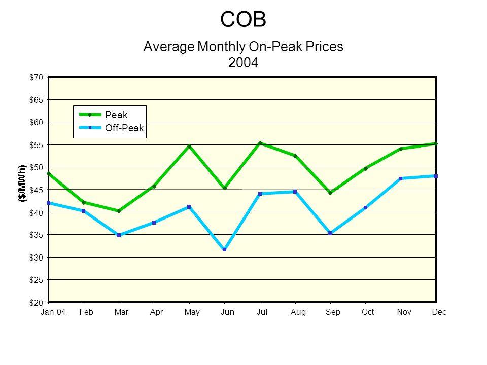 $20 $25 $30 $35 $40 $45 $50 $55 $60 $65 $70 ($/MWh) Jan-04FebMarAprMayJunJulAugSepOctNovDec Peak Off-Peak COB Average Monthly On-Peak Prices 2004