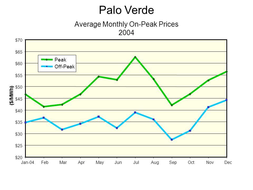 $20 $25 $30 $35 $40 $45 $50 $55 $60 $65 $70 Jan-04FebMarAprMayJunJulAugSepOctNovDec ($/MWh) Peak Off-Peak Palo Verde Average Monthly On-Peak Prices 2004