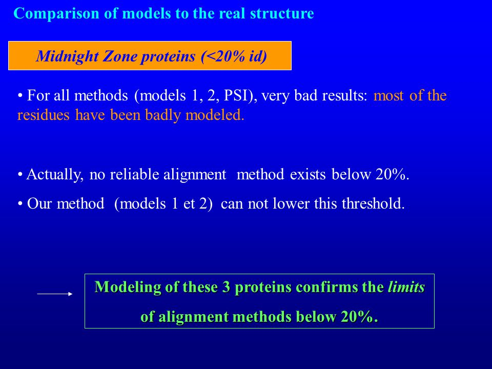 Comparison of models to the real structure Midnight Zone proteins (<20% id) For all methods (models 1, 2, PSI), very bad results: most of the residues have been badly modeled.