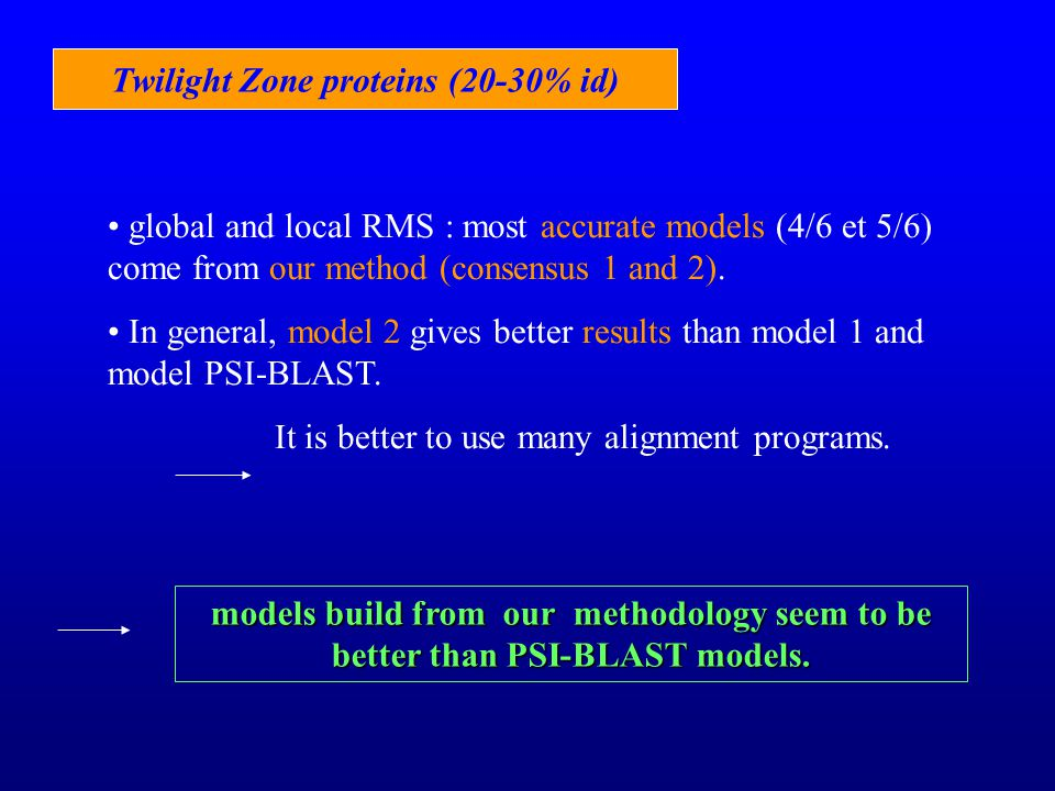 Twilight Zone proteins (20-30% id) global and local RMS : most accurate models (4/6 et 5/6) come from our method (consensus 1 and 2).