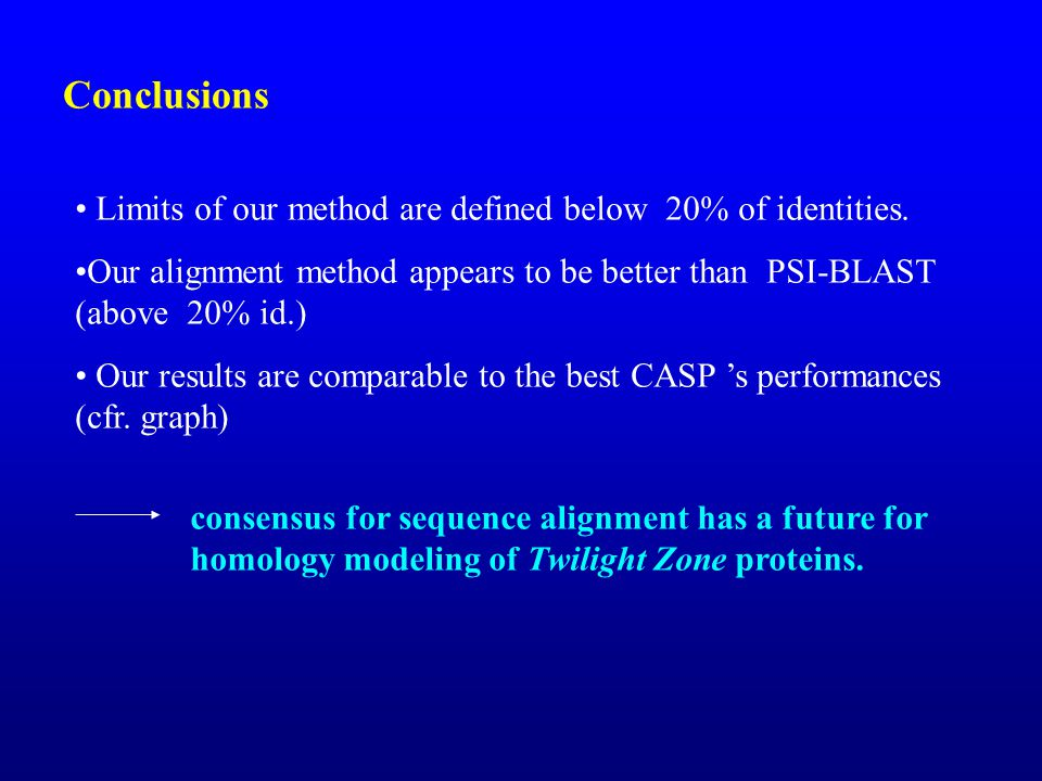 Conclusions Limits of our method are defined below 20% of identities.