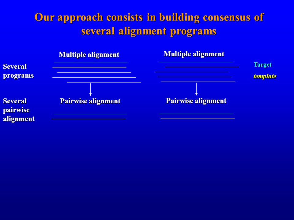 Our approach consists in building consensus of several alignment programs Multiple alignment Targettemplate Pairwise alignment Several programs Several pairwise alignment Multiple alignment Pairwise alignment