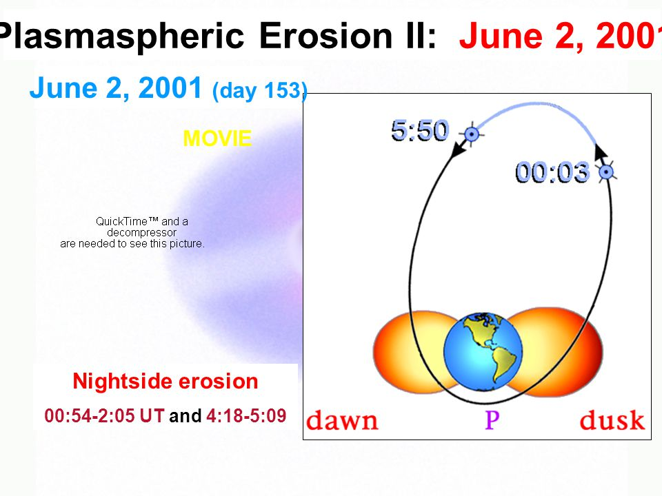 June 2, 2001 (day 153) Nightside erosion 00:54-2:05 UT and 4:18-5:09 Plasmaspheric Erosion II: June 2, 2001 MOVIE