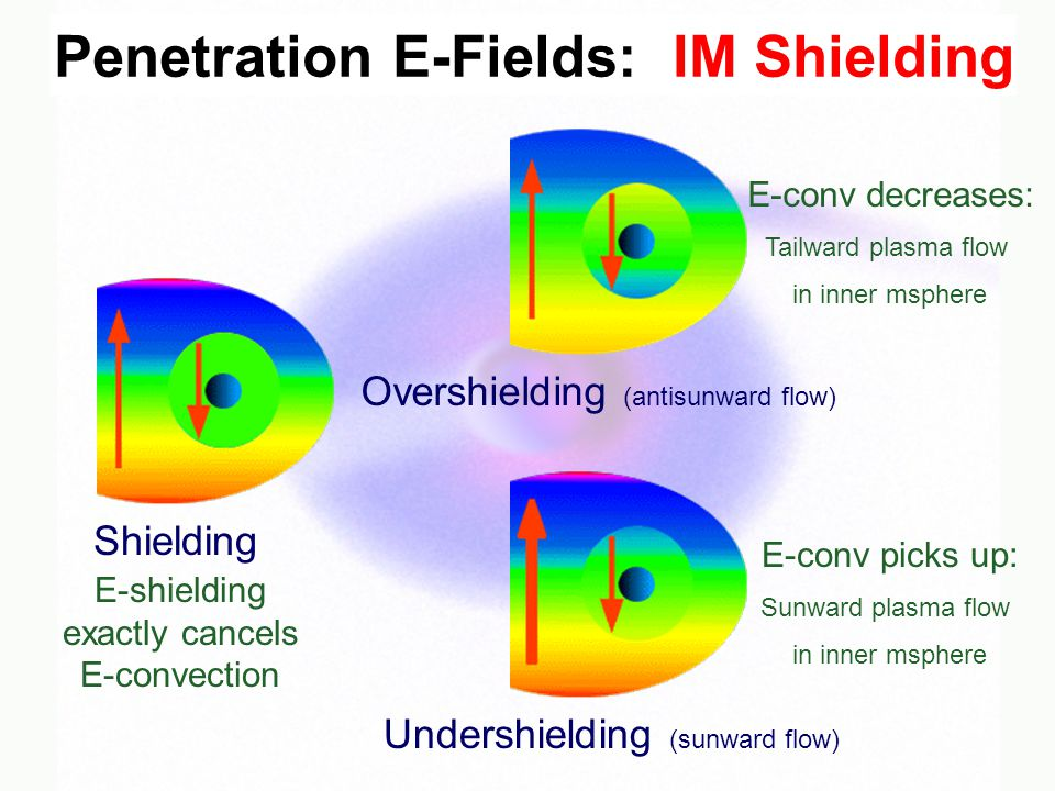 Shielding Overshielding (antisunward flow) Undershielding (sunward flow) E-shielding exactly cancels E-convection E-conv picks up: Sunward plasma flow in inner msphere E-conv decreases: Tailward plasma flow in inner msphere Penetration E-Fields: IM Shielding