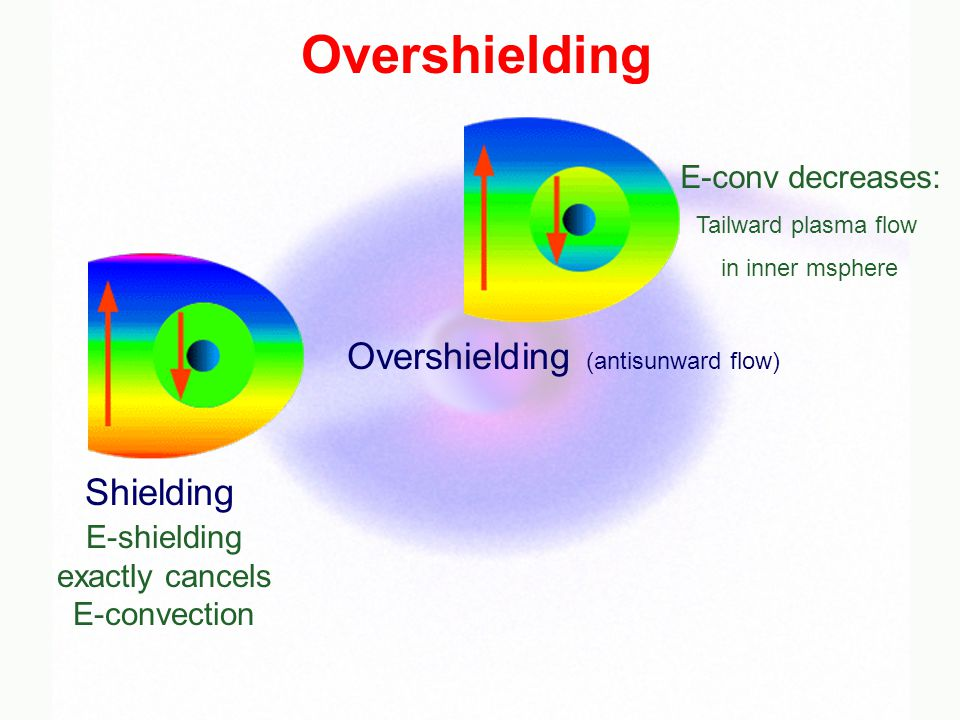 Overshielding (antisunward flow) Overshielding Shielding E-shielding exactly cancels E-convection E-conv decreases: Tailward plasma flow in inner msphere