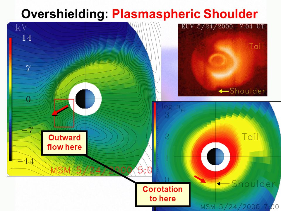 Overshielding: Plasmaspheric Shoulder Outward flow here Corotation to here