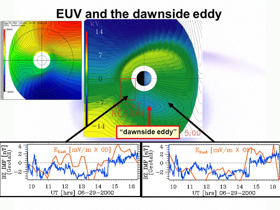 EUV and the dawnside eddy dawnside eddy