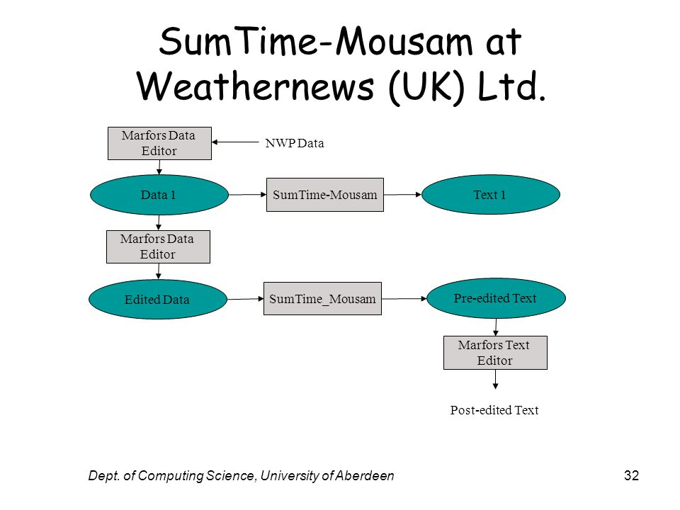 Dept. of Computing Science, University of Aberdeen32 SumTime-Mousam at Weathernews (UK) Ltd.